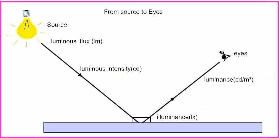 Led Lights Basic Parameter Definition